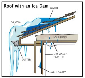 ... and condensation will keep freezing and building up in the attic. When it melts it will drip all over u2013 if into the house at least youu0027ll be alerted ...  sc 1 st  Frey Construction & Got Icicles? Moisture-Proofing Your Attic - Frey Construction