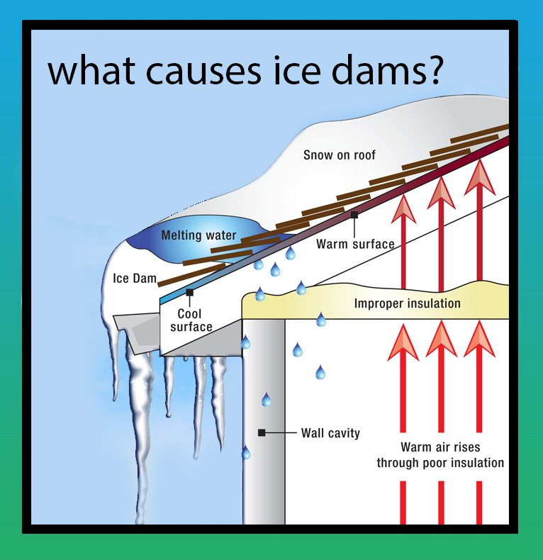 Ice Dam Prevention Roof Snow Removal Service Winter