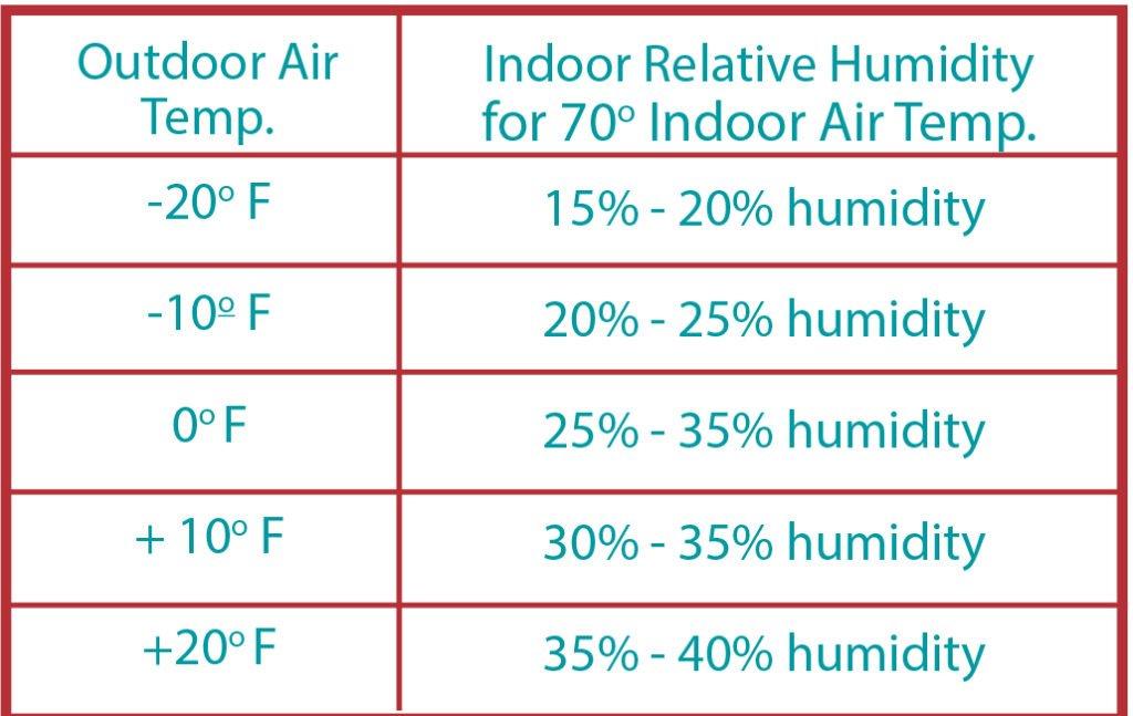 Condensation-Flyer---Frey---humidity